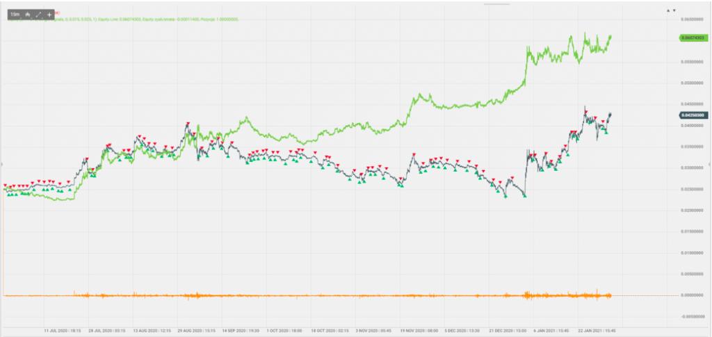 Ethereum Hits New ATH, While EOS, YFI Skyrocket, Bitcoin Still Range Bound